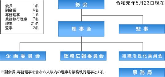 組織・役員図
